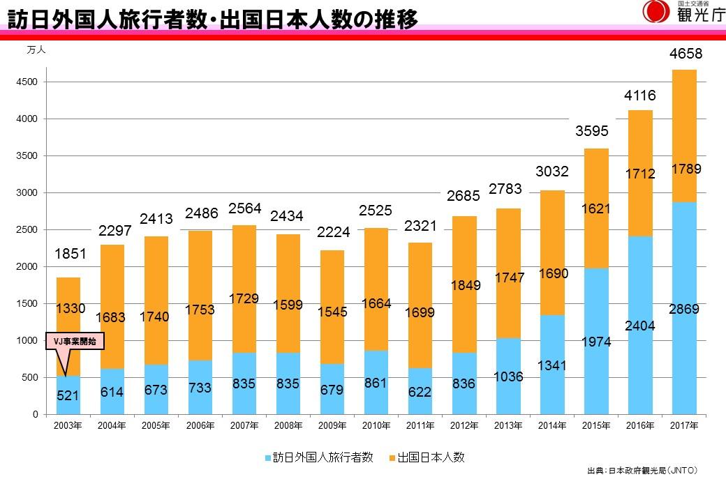 訪日外国人旅客者数・出国日本人の推移